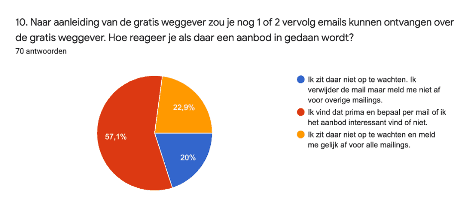 follow up emails gratis weggever