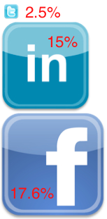 Facebook vs LinkedIn vs Twitter