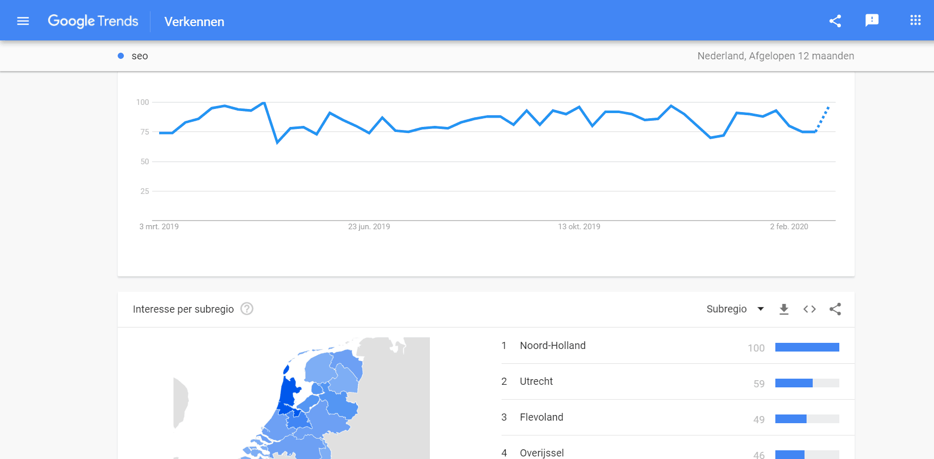 Trendsgrafiek en andere interessante data in Google Trends.